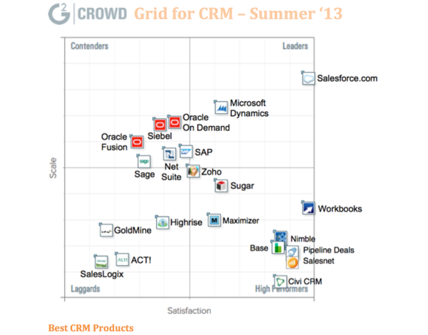 Grid for Marketing Automation Report