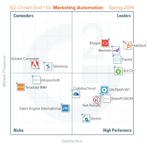 Marketing Automation Research - Grid Comparison