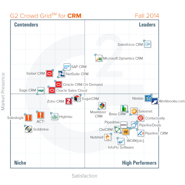 CRM Research - Grid Comparison
