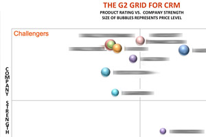 CRM Research - Grid