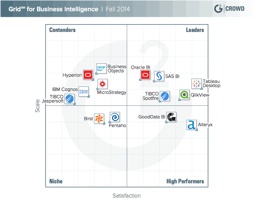 G2 Crowd Grid for Business Intelligence Fall 2014