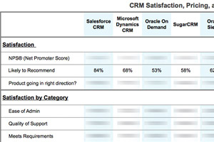 CRM Research - Customer Satisfaction, Pricing and ROI
